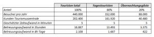 Auslastung der Tourismuszentrale gemäss Präsentation Tourismus-Konzept